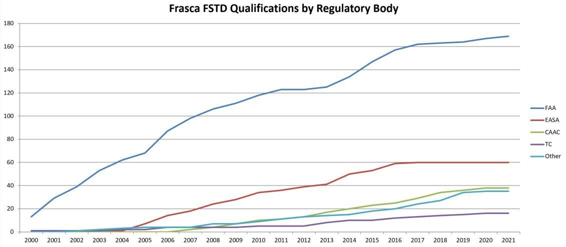 Frasca Chart of qualified devices
